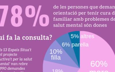 Un #8M per amb ecos en àmbit de salut mental